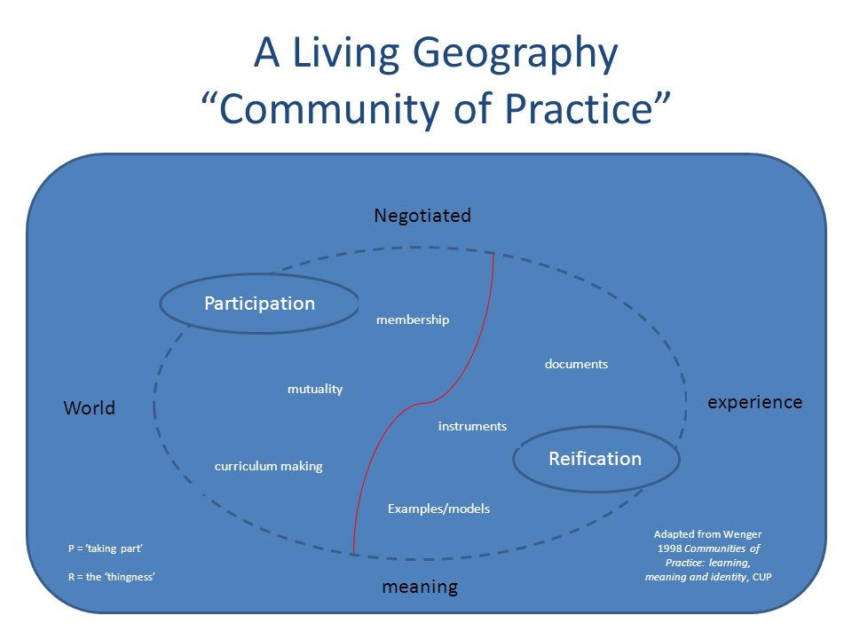 A Living Geography Community of Practice Participation Reification World Negotiated meaning experience documents membership curriculum making Examples/models mutuality instruments Adapted from Wenger 1998 Communities of Practice: learning, meaning and identity, CUP P = taking part R = the thingness
