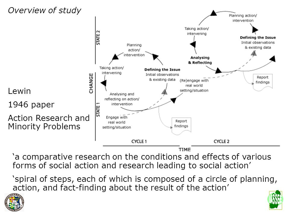 Overview of study Lewin 1946 paper Action Research and Minority Problems a comparative research on the conditions and effects of various forms of soci
