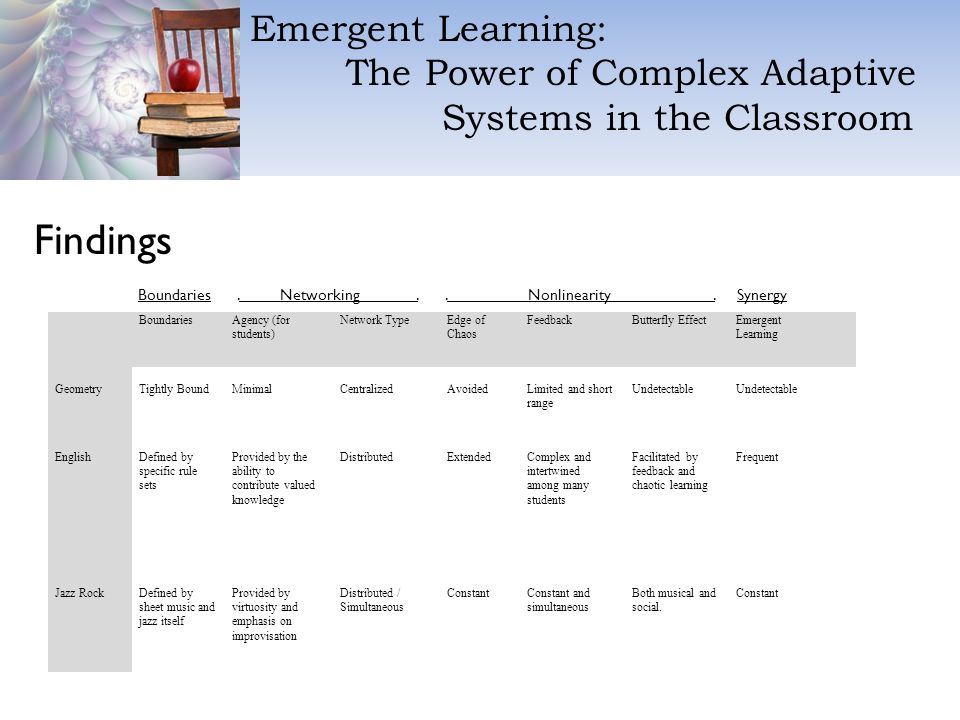 Emergent Learning: The Power of Complex Adaptive Systems in the Classroom Findings BoundariesAgency (for students) Network TypeEdge of Chaos FeedbackButterfly EffectEmergent Learning GeometryTightly BoundMinimalCentralizedAvoidedLimited and short range Undetectable EnglishDefined by specific rule sets Provided by the ability to contribute valued knowledge DistributedExtendedComplex and intertwined among many students Facilitated by feedback and chaotic learning Frequent Jazz RockDefined by sheet music and jazz itself Provided by virtuosity and emphasis on improvisation Distributed / Simultaneous ConstantConstant and simultaneous Both musical and social.