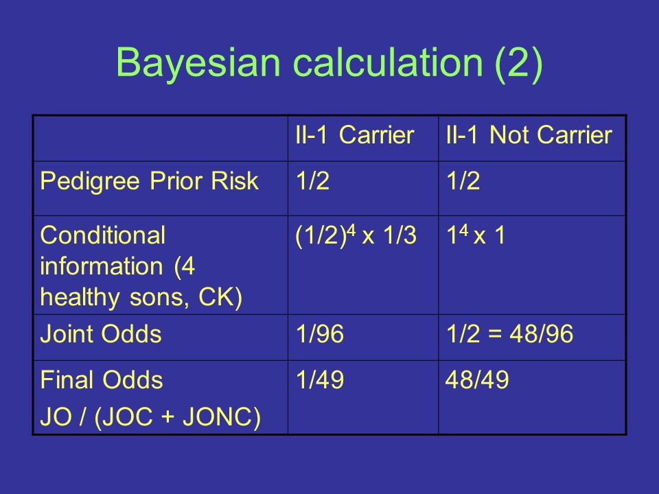 Bayesian calculation (2) II-1 CarrierII-1 Not Carrier Pedigree Prior Risk1/2 Conditional information (4 healthy sons, CK) (1/2) 4 x 1/31 4 x 1 Joint O