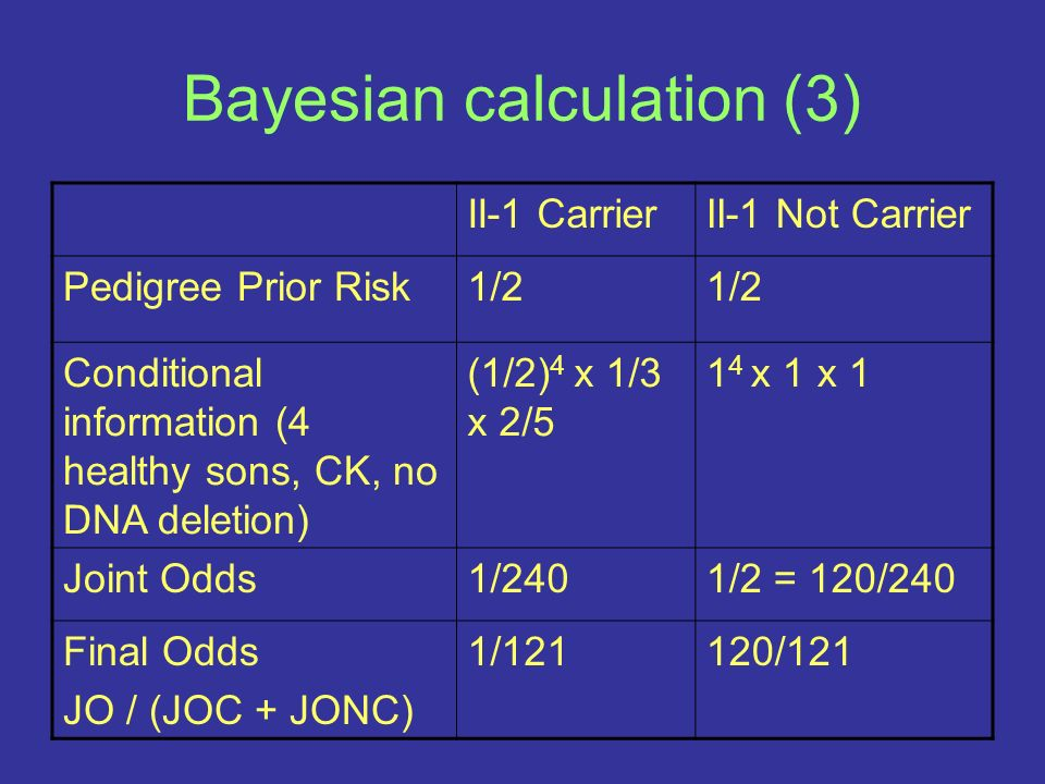 Bayesian calculation (3) II-1 CarrierII-1 Not Carrier Pedigree Prior Risk1/2 Conditional information (4 healthy sons, CK, no DNA deletion) (1/2) 4 x 1