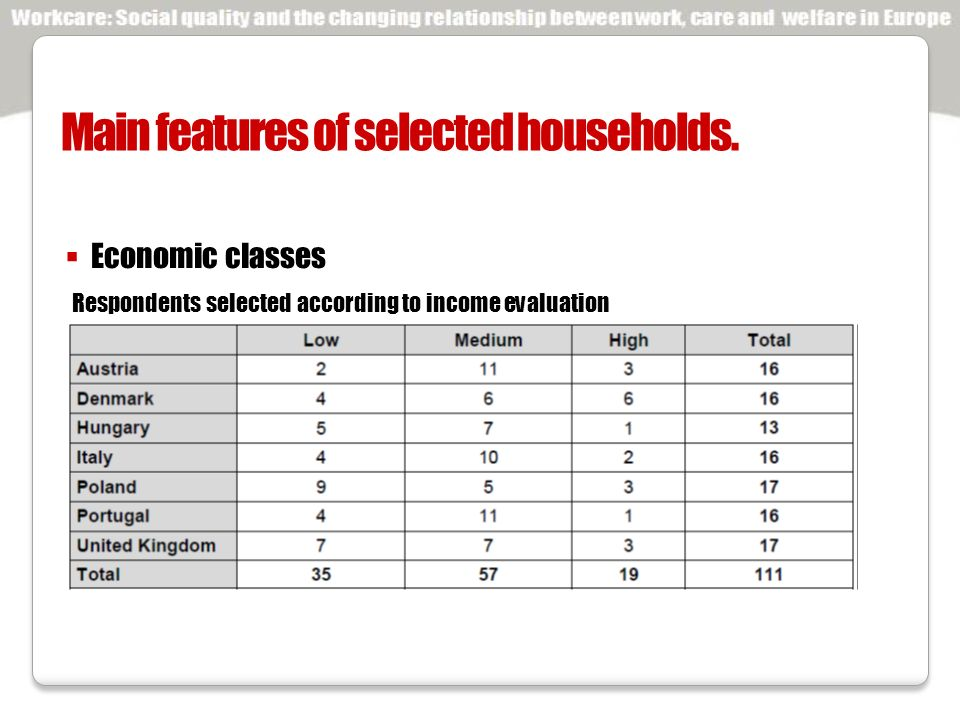 Respondents selected according to income evaluation Main features of selected households.