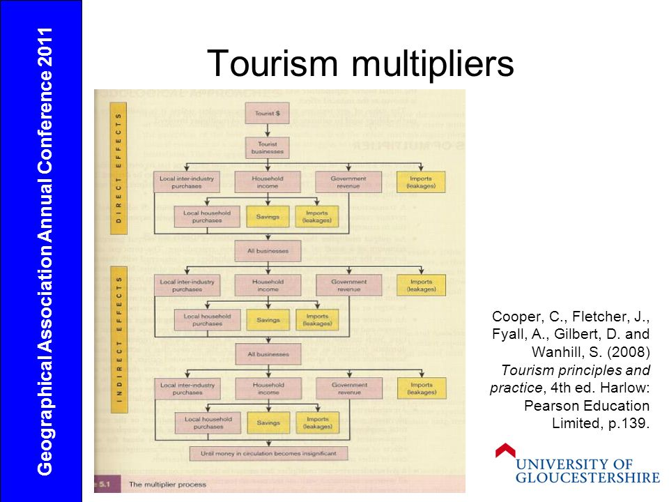 Tourism multipliers Cooper, C., Fletcher, J., Fyall, A., Gilbert, D. and Wanhill, S. (2008) Tourism principles and practice, 4th ed. Harlow: Pearson E