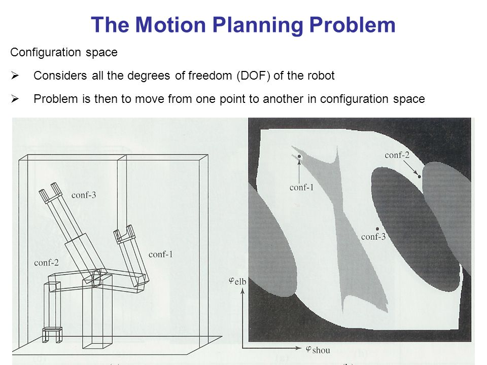 The Motion Planning Problem Configuration space Considers all the degrees of freedom (DOF) of the robot Problem is then to move from one point to another in configuration space