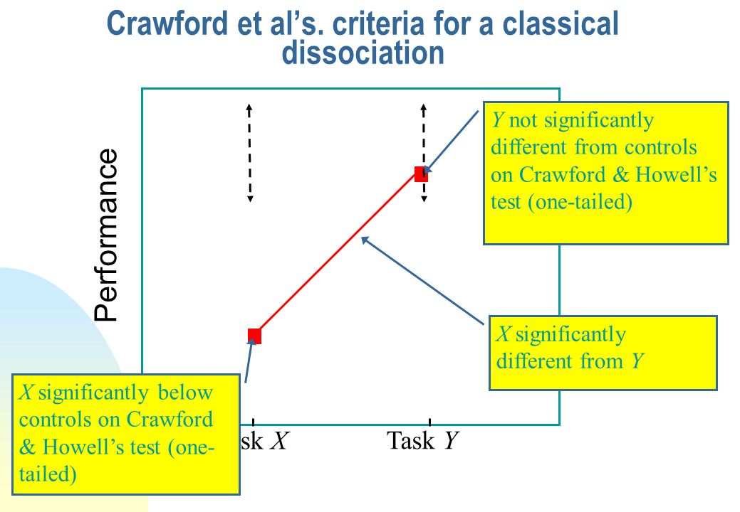 Potential Solutions to the Three Problems Crawford et al. (2003) provided fully explicit criteria for a deficit (using Crawford & Howells test) They a