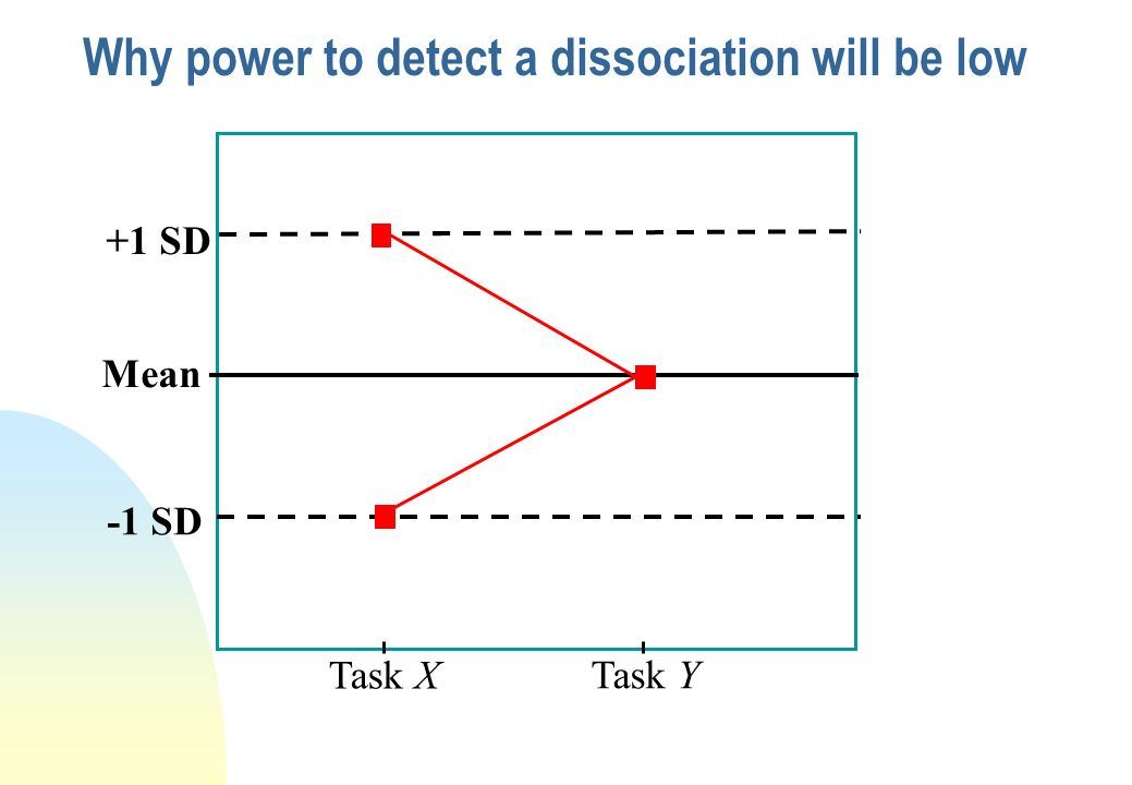 Why power to detect a dissociation will be low Crawford and colleagues have argued that power is almost inevitably low-to-moderate in single-case stud