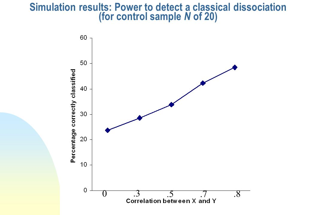 Perform statistical tests and record if correctly identified as a dissociation Lesion study: Power to detect a dissociation X, Y Lesion the control ca