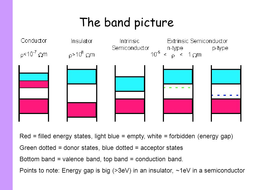 The band picture Red = filled energy states, light blue = empty, white = forbidden (energy gap) Green dotted = donor states, blue dotted = acceptor st