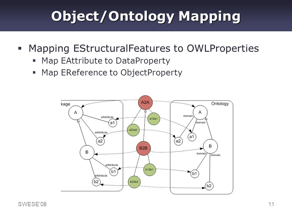 SWESE'0811 Object/Ontology Mapping Mapping EStructuralFeatures to OWLProperties Map EAttribute to DataProperty Map EReference to ObjectProperty