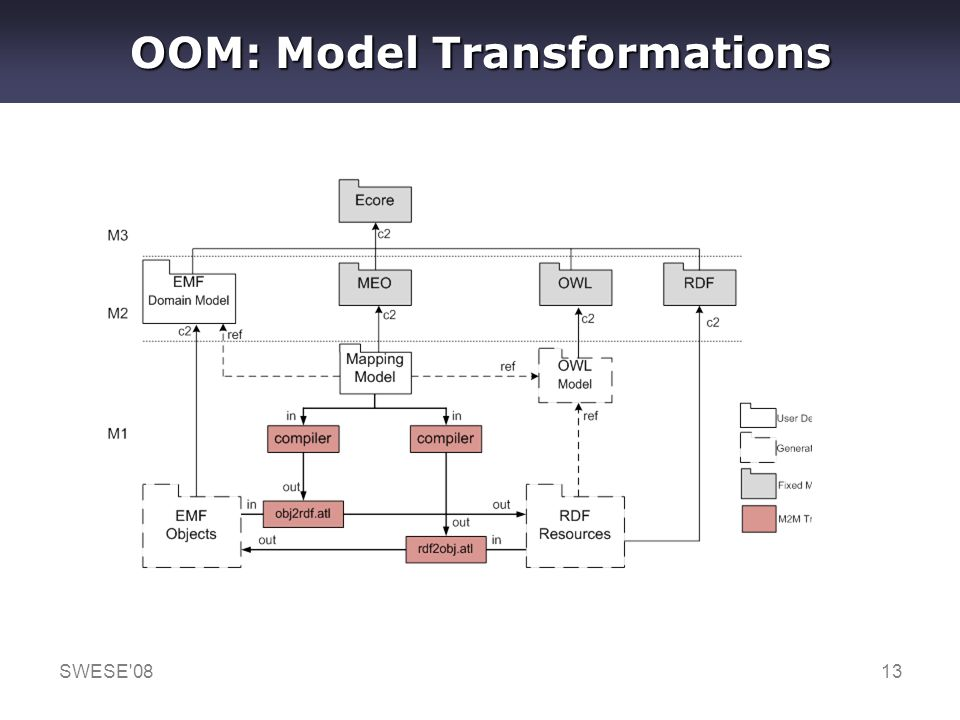 SWESE'0813 OOM: Model Transformations