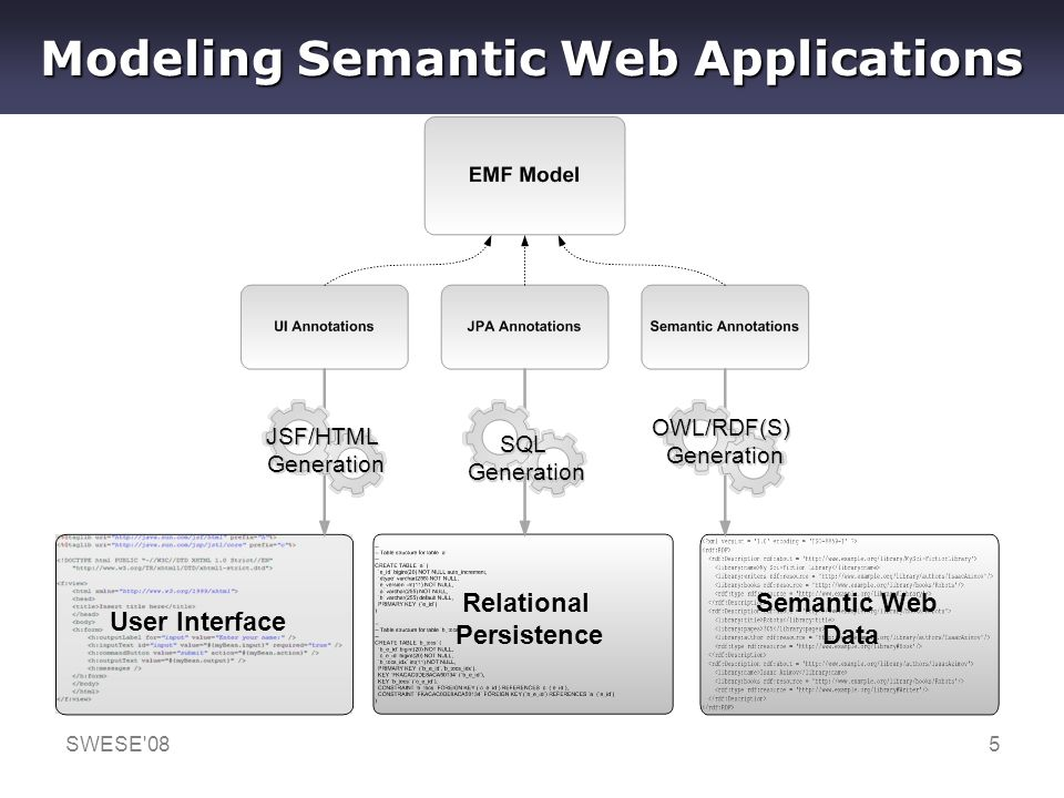 SWESE'085 Modeling Semantic Web Applications JSF/HTMLGeneration SQLGeneration OWL/RDF(S)Generation User Interface Relational Persistence Semantic Web