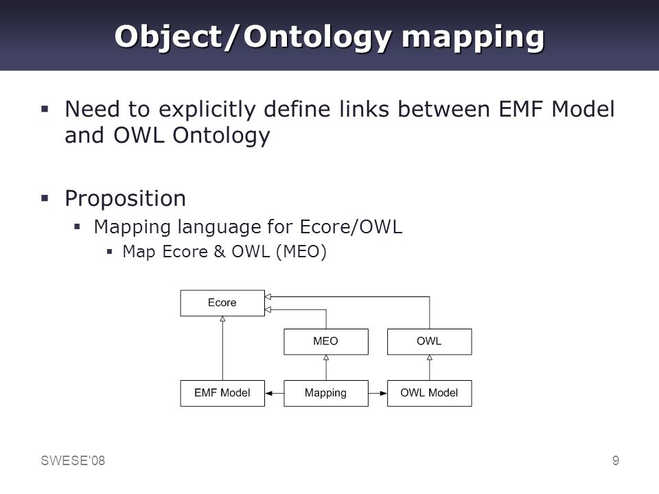 SWESE'089 Object/Ontology mapping Need to explicitly define links between EMF Model and OWL Ontology Proposition Mapping language for Ecore/OWL Map Ec