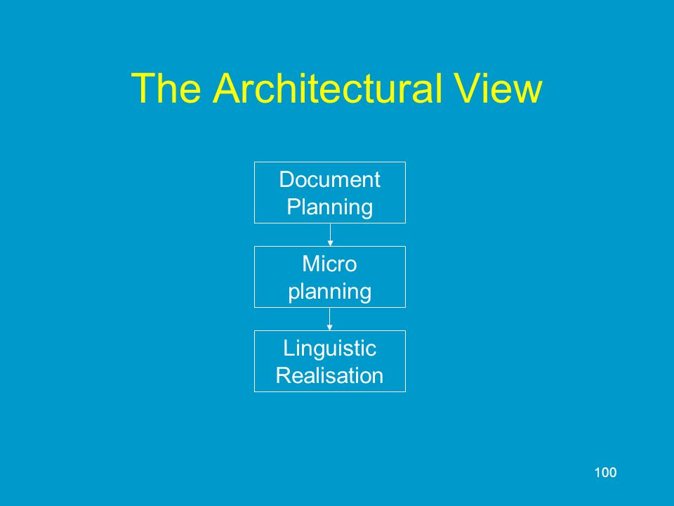 100 The Architectural View Linguistic Realisation Micro planning Document Planning