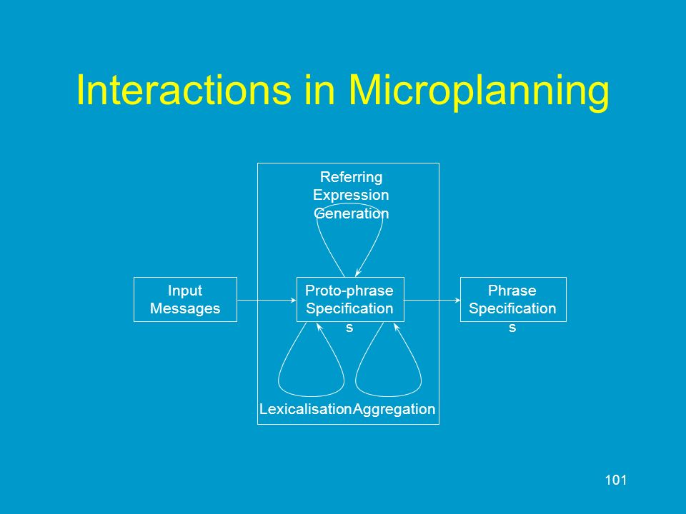 101 Interactions in Microplanning Proto-phrase Specification s Input Messages Phrase Specification s Referring Expression Generation LexicalisationAgg