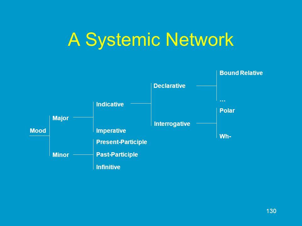 130 A Systemic Network Present-Participle Past-Participle Infinitive Polar Wh- Imperative Indicative Declarative Interrogative Major Minor Mood … Boun