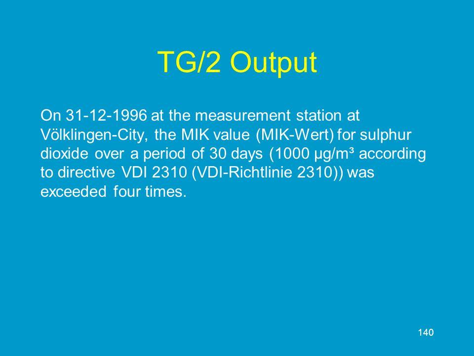 140 TG/2 Output On 31-12-1996 at the measurement station at Völklingen-City, the MIK value (MIK-Wert) for sulphur dioxide over a period of 30 days (10