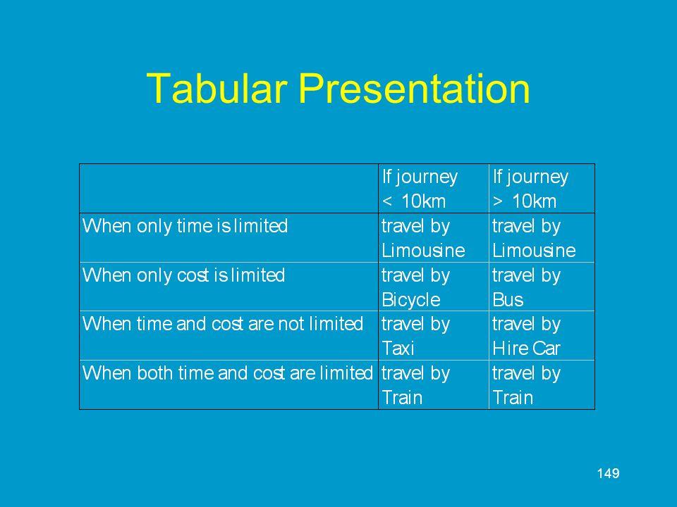 149 Tabular Presentation