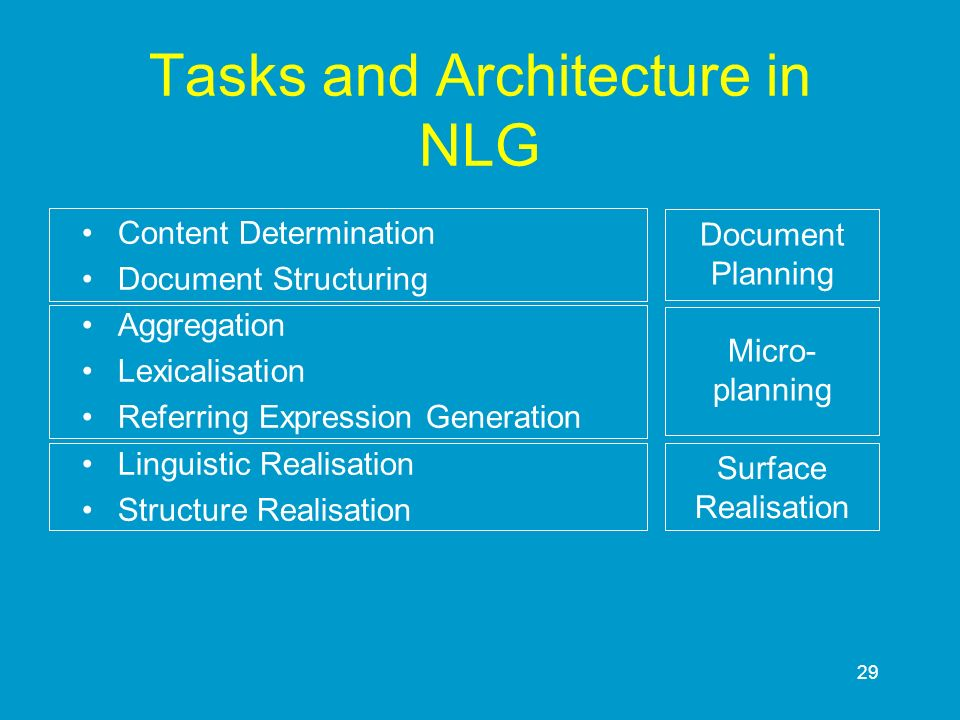 29 Tasks and Architecture in NLG Content Determination Document Structuring Aggregation Lexicalisation Referring Expression Generation Linguistic Real