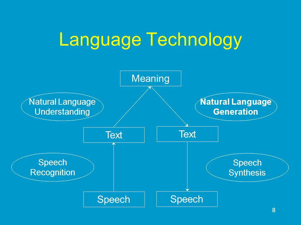 8 Text Language Technology Natural Language Understanding Natural Language Generation Speech Recognition Speech Synthesis Text Meaning Speech