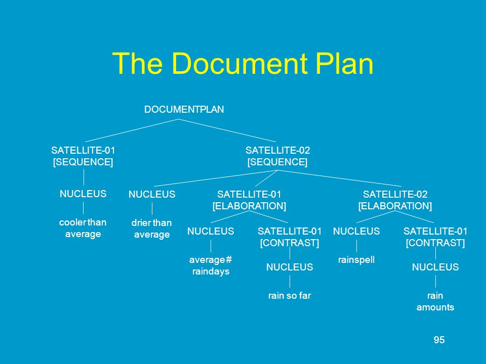 95 The Document Plan DOCUMENTPLAN SATELLITE-02 [SEQUENCE] drier than average NUCLEUS cooler than average SATELLITE-01 [SEQUENCE] NUCLEUS SATELLITE-01