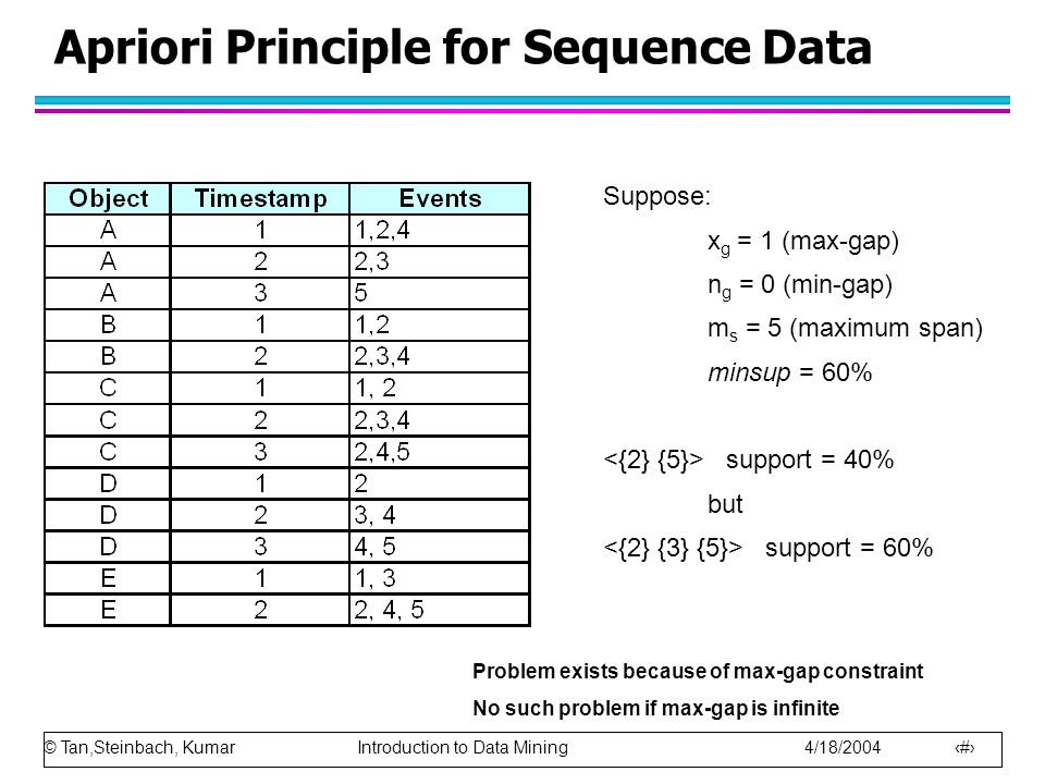 © Tan,Steinbach, Kumar Introduction to Data Mining 4/18/2004 17 Apriori Principle for Sequence Data Suppose: x g = 1 (max-gap) n g = 0 (min-gap) m s =