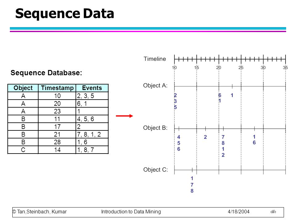 © Tan,Steinbach, Kumar Introduction to Data Mining 4/18/2004 2 Sequence Data ObjectTimestampEvents A102, 3, 5 A206, 1 A231 B114, 5, 6 B172 B217, 8, 1, 2 B281, 6 C141, 8, 7 Sequence Database: