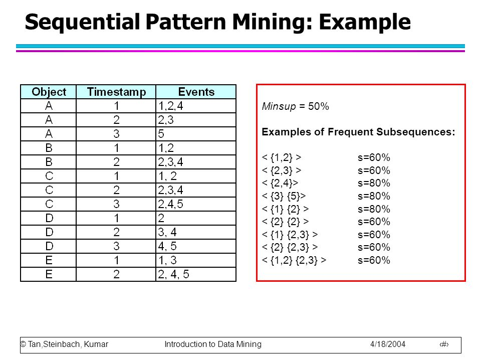 © Tan,Steinbach, Kumar Introduction to Data Mining 4/18/2004 9 Sequential Pattern Mining: Example Minsup = 50% Examples of Frequent Subsequences: s=60% s=80% s=60%