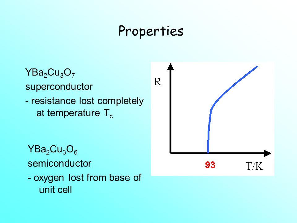 Superconductors YBa 2 Cu 3 O 7- Perovskite? (YBa 2 ) Cu 3 O 9-x Oxygen Deficient Triple Perovskite Crosses mark absent oxygens