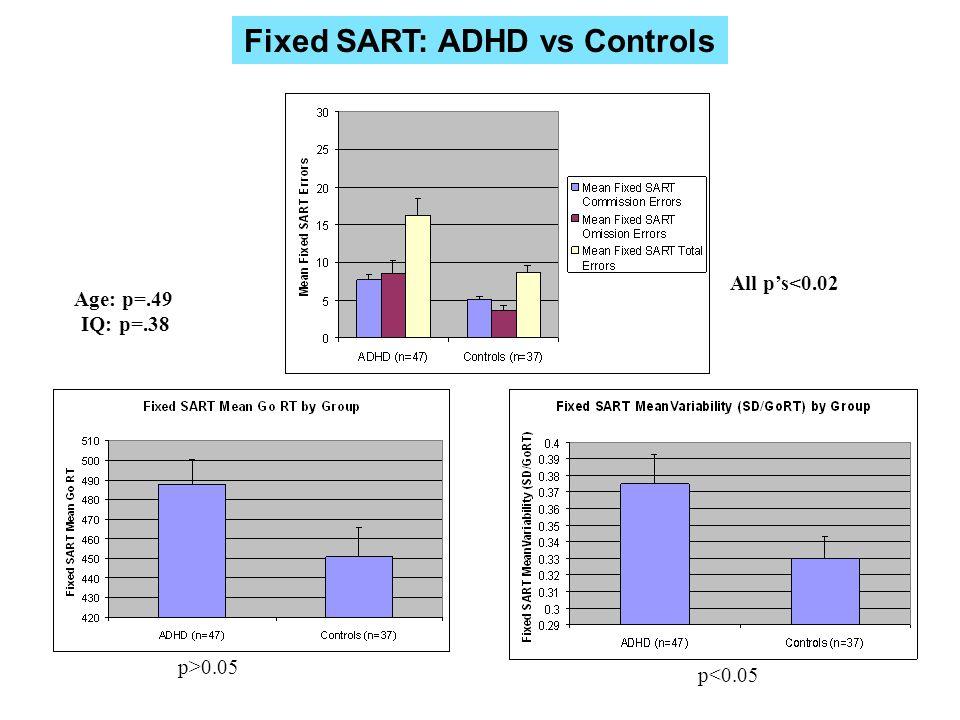 p>0.05 All ps<0.02 p<0.05 Age: p=.49 IQ: p=.38 Fixed SART: ADHD vs Controls