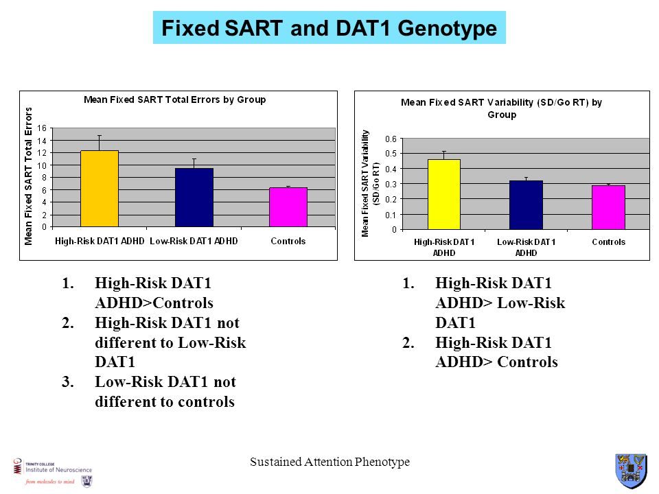 Sustained Attention Phenotype Fixed SART and DAT1 Genotype 1.High-Risk DAT1 ADHD>Controls 2.High-Risk DAT1 not different to Low-Risk DAT1 3.Low-Risk D