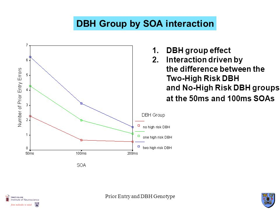 Prior Entry and DBH Genotype DBH Group by SOA interaction 1.DBH group effect 2.Interaction driven by the difference between the Two-High Risk DBH and