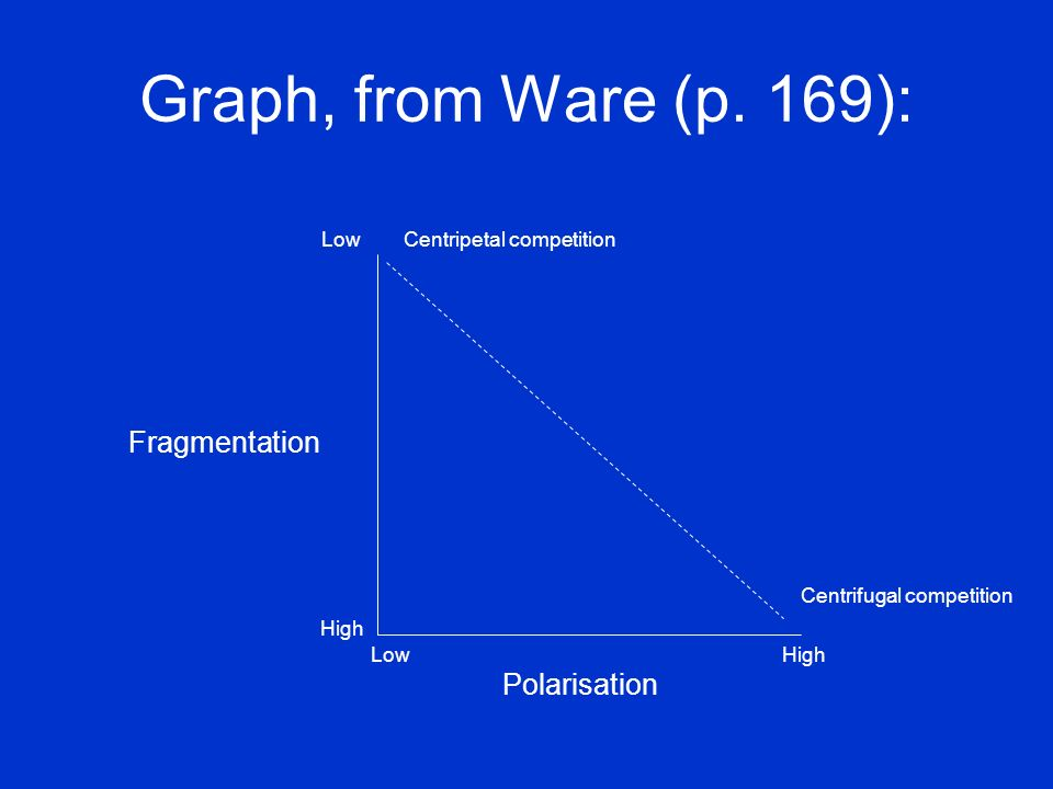 Graph, from Ware (p. 169): Low Centripetal competition Fragmentation Centrifugal competition High Low High Polarisation