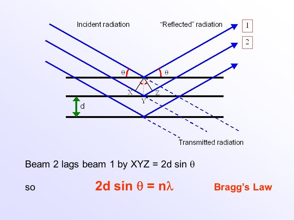 Beam 2 lags beam 1 by XYZ = 2d sin so 2d sin = n Braggs Law