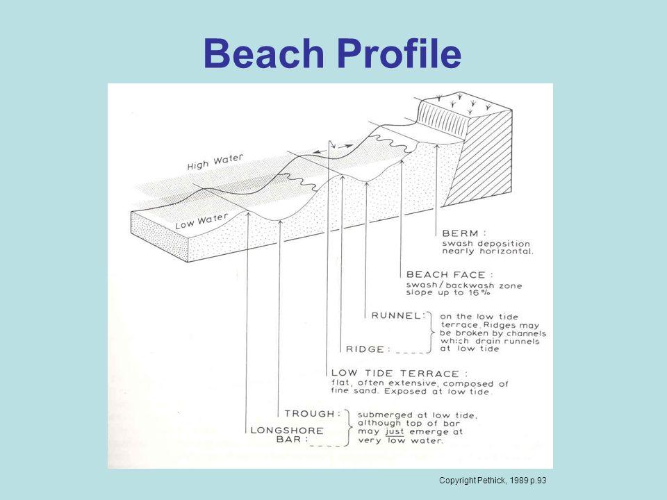 Beach Profile Copyright Pethick, 1989 p.93