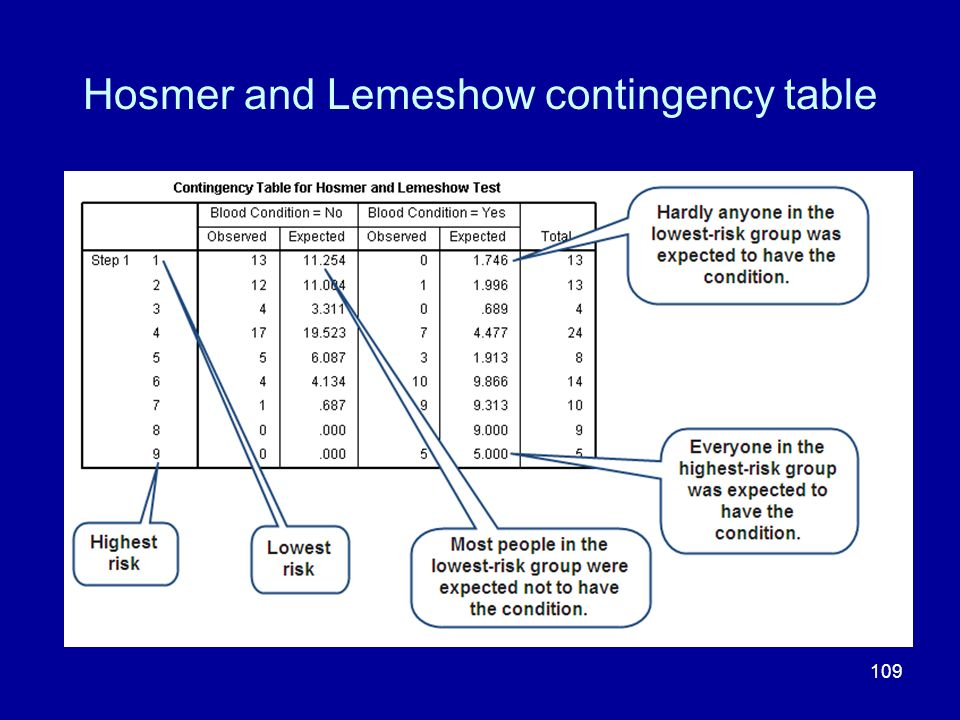 109 Hosmer and Lemeshow contingency table