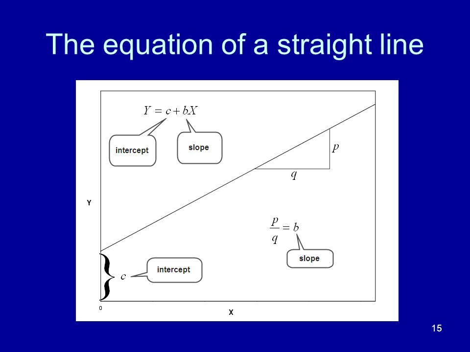 15 The equation of a straight line