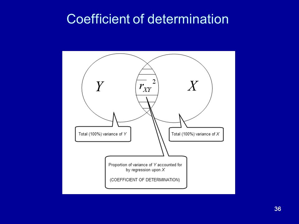 36 Coefficient of determination