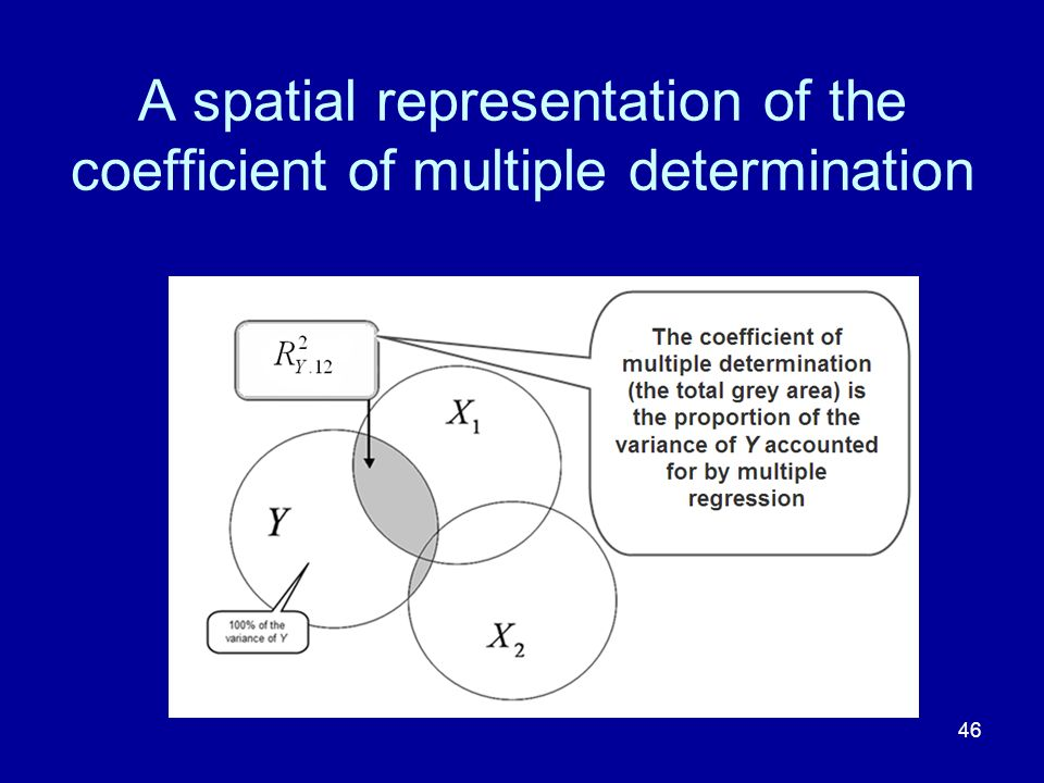 46 A spatial representation of the coefficient of multiple determination