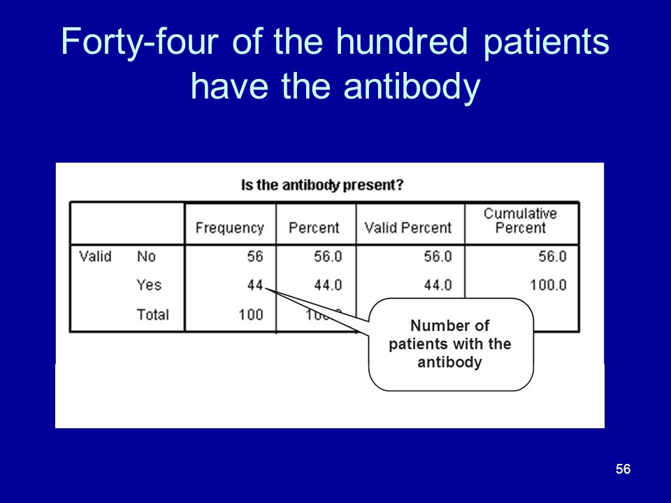 56 Forty-four of the hundred patients have the antibody