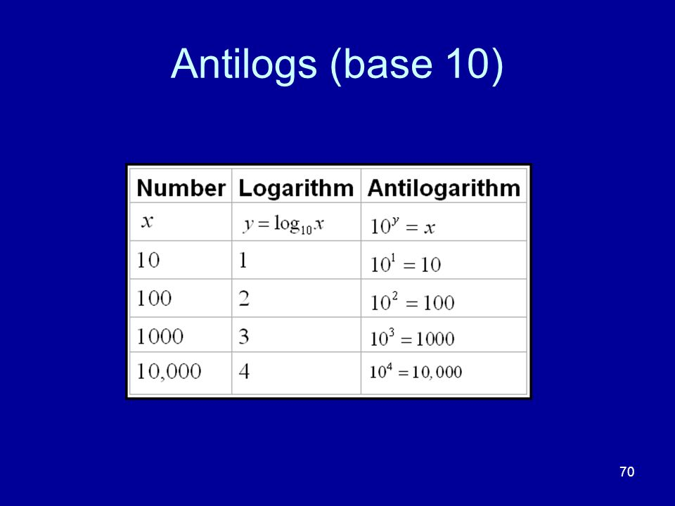 70 Antilogs (base 10)