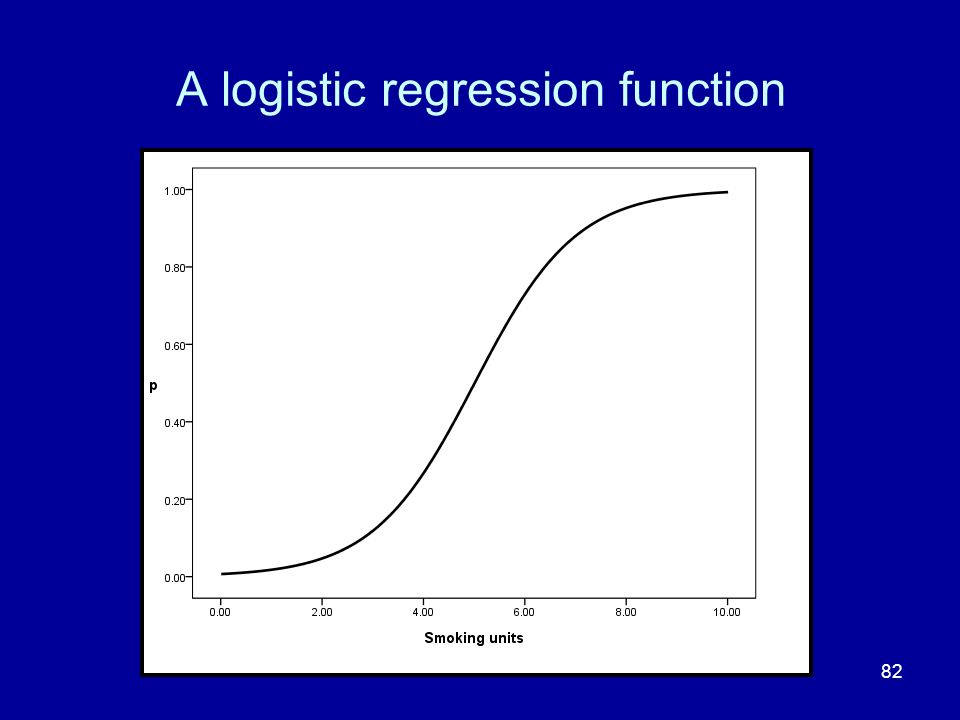 82 A logistic regression function