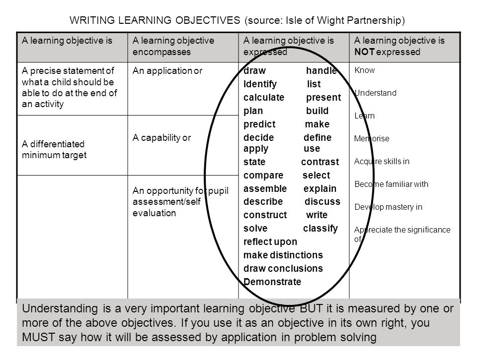 WRITING LEARNING OBJECTIVES (source: Isle of Wight Partnership) A learning objective isA learning objective encompasses A learning objective is expressed A learning objective is NOT expressed A precise statement of what a child should be able to do at the end of an activity A differentiated minimum target An application or A capability or An opportunity for pupil assessment/self evaluation draw handle Identify list calculate present plan build predict make decide define apply use state contrast compare select assemble explain describe discuss construct write solve classify reflect upon make distinctions draw conclusions Demonstrate Know Understand Learn Memorise Acquire skills in Become familiar with Develop mastery in Appreciate the significance of Understanding is a very important learning objective BUT it is measured by one or more of the above objectives.