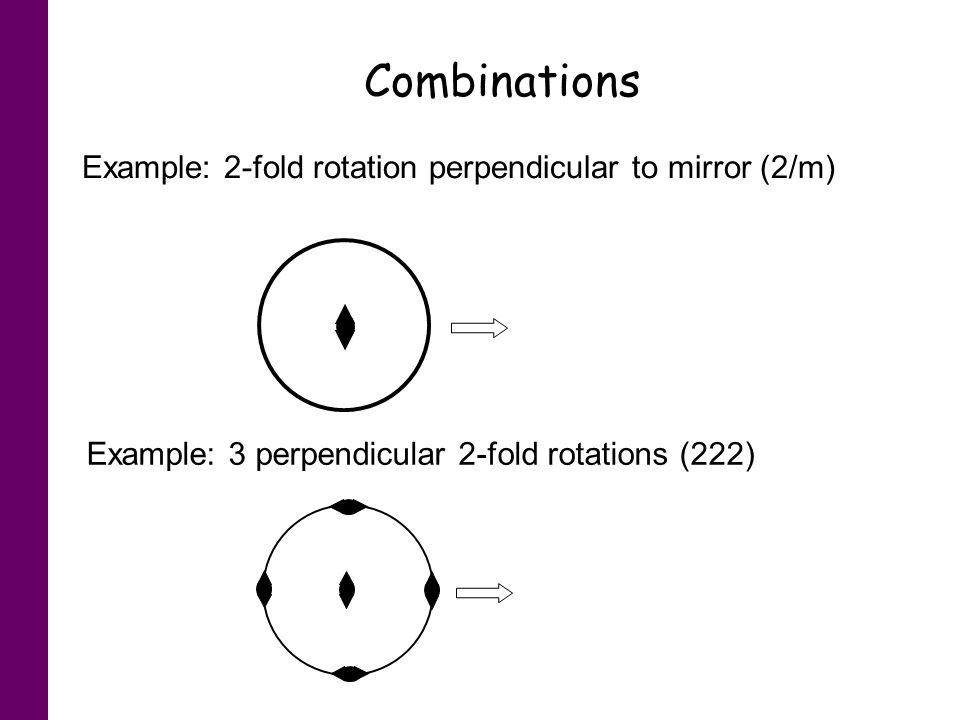 Combinations Example: 2-fold rotation perpendicular to mirror (2/m) Example: 3 perpendicular 2-fold rotations (222)