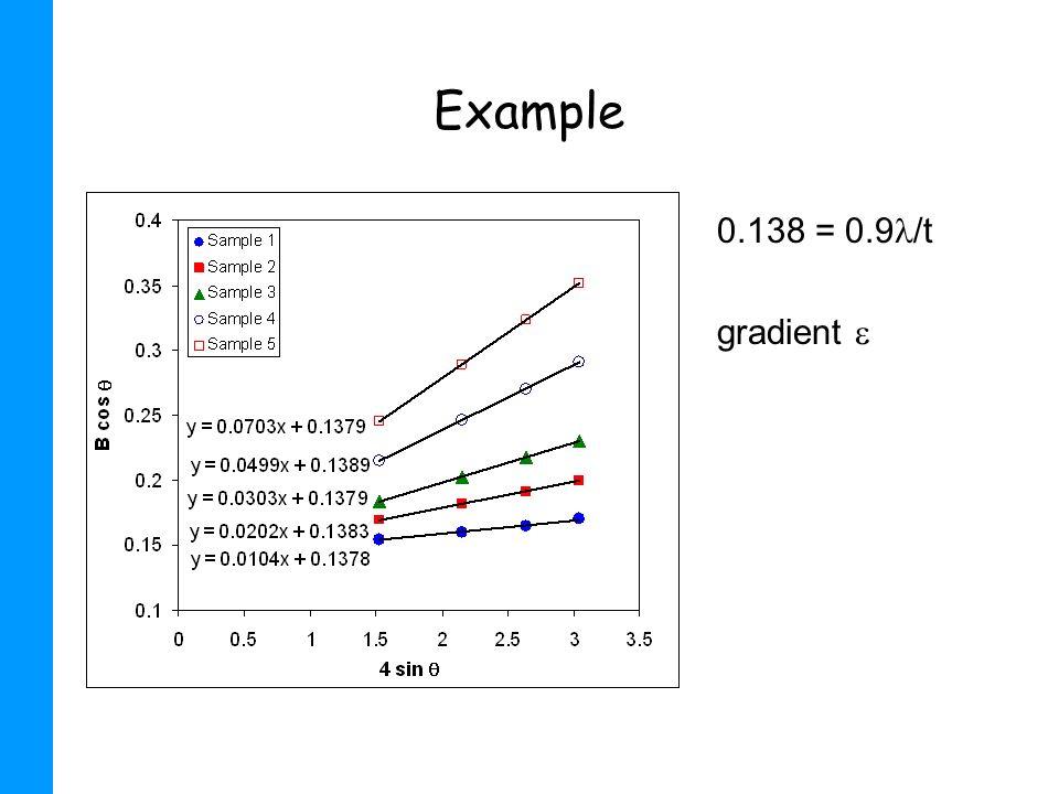 Example 0.138 = 0.9 /t gradient