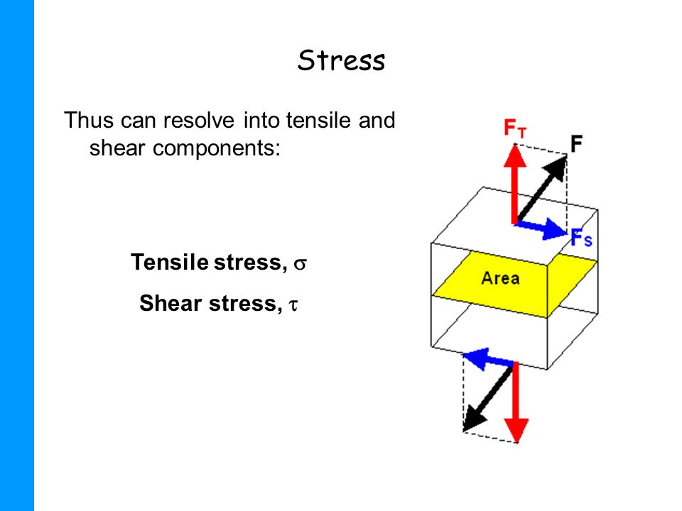 Stress Thus can resolve into tensile and shear components: Tensile stress, Shear stress,
