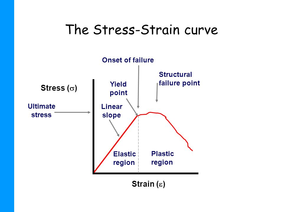 The Stress-Strain curve Strain ( ) Stress ( ) Elastic region Plastic region Linear slope Yield point Ultimate stress Structural failure point Onset of