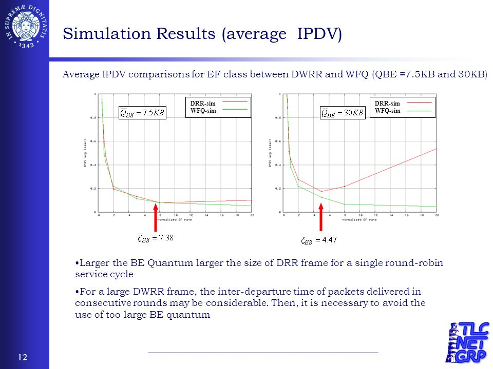 12 Simulation Results (average IPDV) Average IPDV comparisons for EF class between DWRR and WFQ (QBE =7.5KB and 30KB) DRR-sim WFQ-sim DRR-sim WFQ-sim Larger the BE Quantum larger the size of DRR frame for a single round-robin service cycle For a large DWRR frame, the inter-departure time of packets delivered in consecutive rounds may be considerable.
