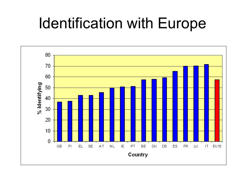 Identification with Europe