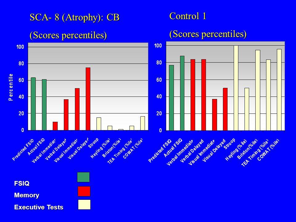 SCA- 8 (Atrophy): CB (Scores percentiles) Control 1 (Scores percentiles) FSIQMemory Executive Tests