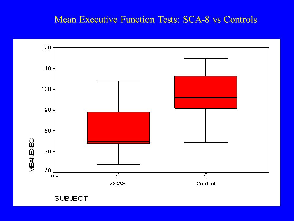 Mean Executive Function Tests: SCA-8 vs Controls